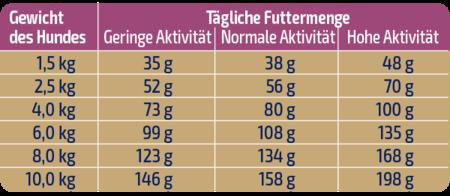 activa Gold Fütterungsempfehlung