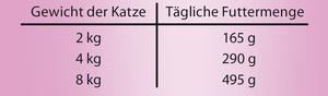 Fuetterungsempfehlung activa CLASSIC Katzennassfutter Pastete