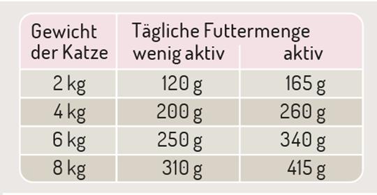 NaturPlus Fütterungsempfehlung