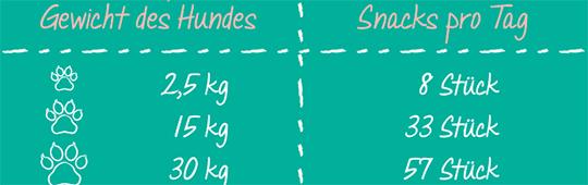 Fuetterungsempfehlung - activa Friends Mini Sticks - Huhn und Obst
