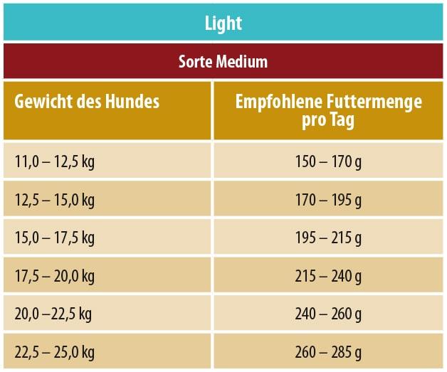Fuetterungsempfehlung Activa Gold Light