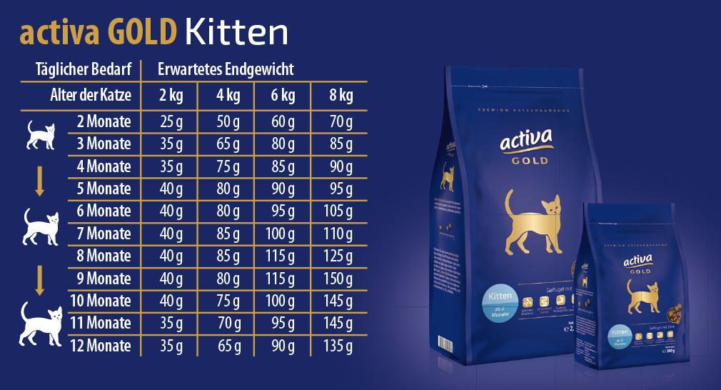 activa GOLD Katze Fuetterungsempfehlung