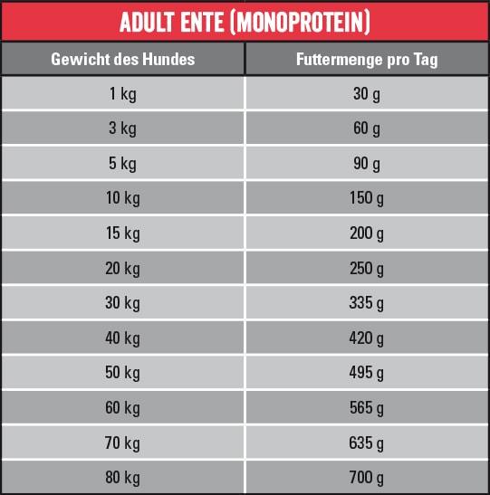 Wildkind Monoprotein Ente